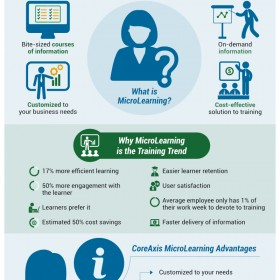 Microlearning Trends