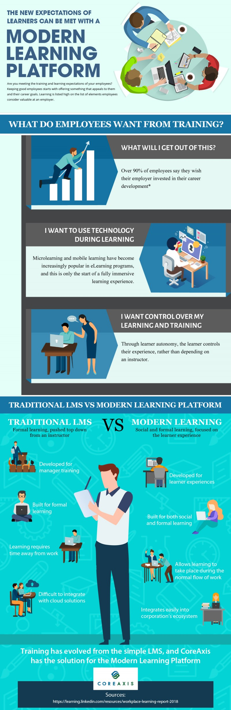 The New Expectations of Learners Can Be Met with a Modern Learning Platform