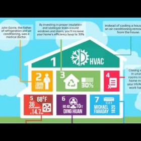 7 Interesting facts about HVAC