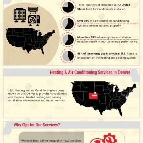 HVAC Services in the Denver Area