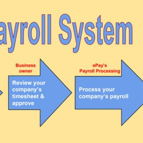 It is Time to Outsource Payroll Services for Your Small Business
