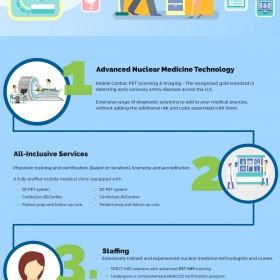 Get Cardiac PET Imaging At Cardiac Imaging, Inc
